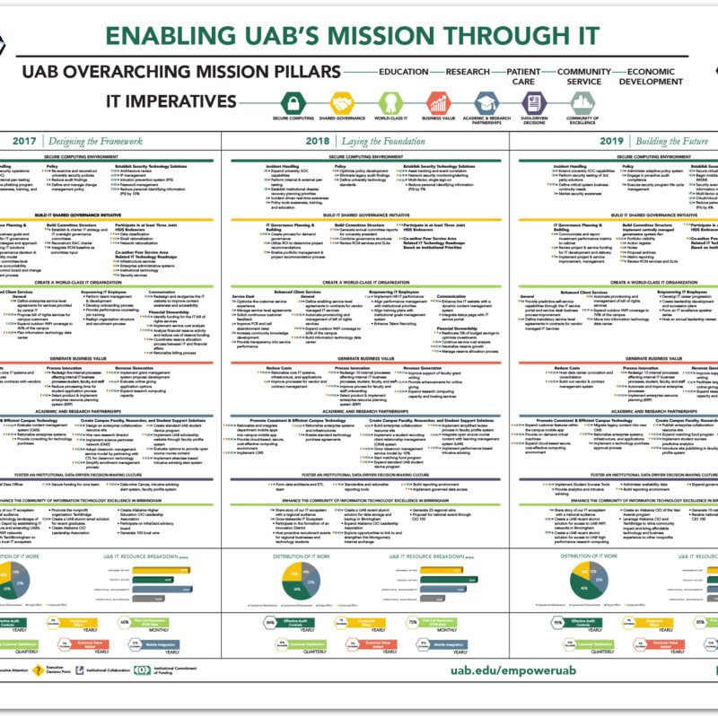 UAB IT // Strategic Plan